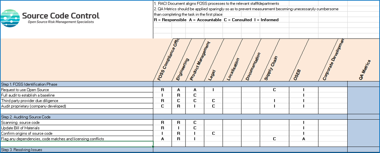 FOSS Managment RACI Chart