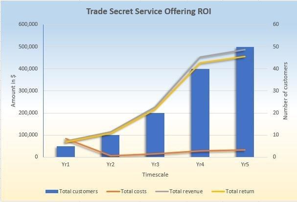 Trade Secrets Return on Investment