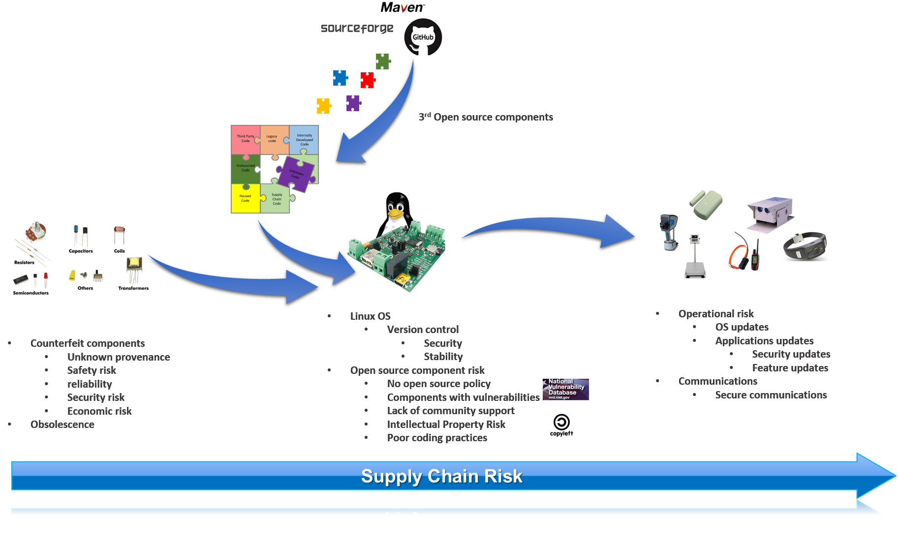 IoT Supply Chain Security and Compliance - Source Code